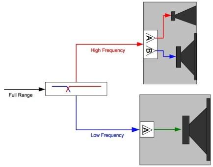 Bi-Amp система