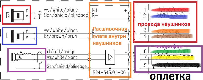 Цветовая маркировка наушников beyerdynamic