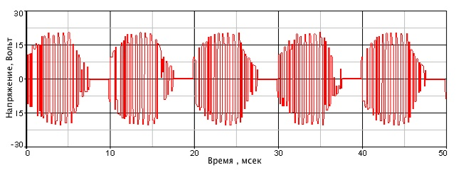 Диаграмма синуса электронного трансформатора