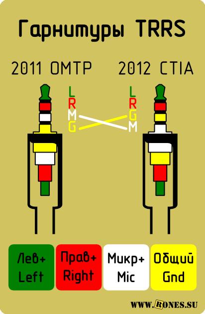 TRRS_OMTP-CTIA